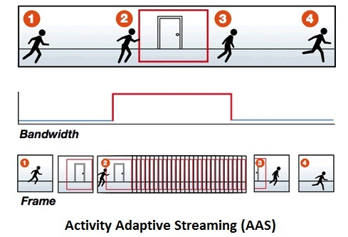 activity-adaptive-streaming