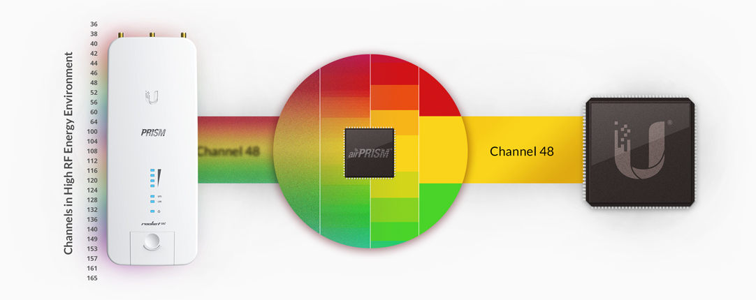 rocket5-ac-prism-features-filtering