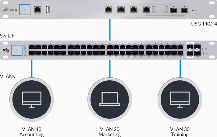 unifi-security-gateway-vlan