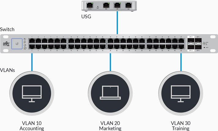unifisecuritygateway-feature-vlan